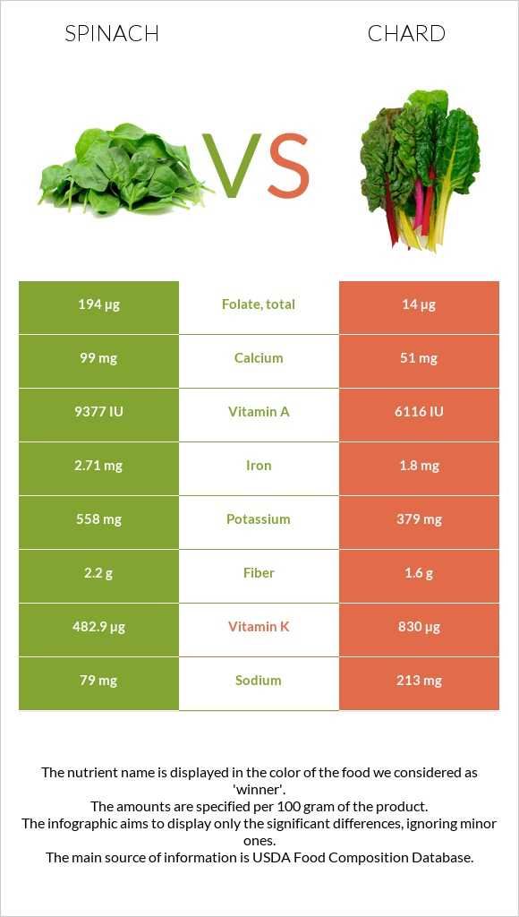 Spinach vs Chard infographic