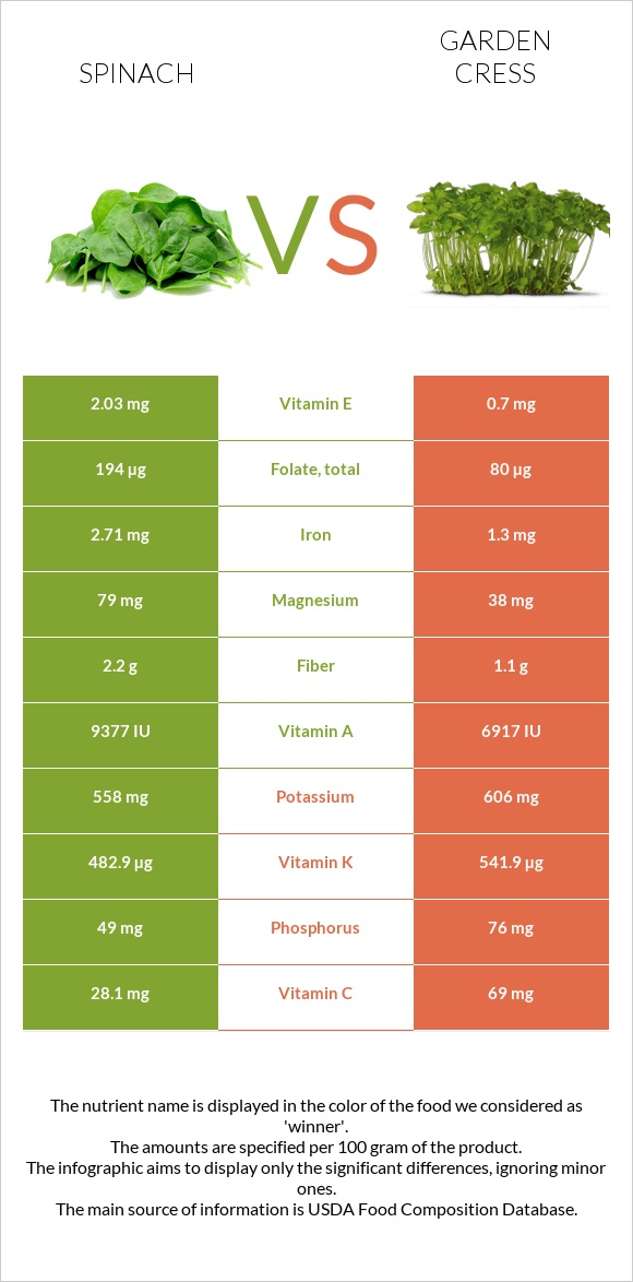 Spinach vs Garden cress infographic