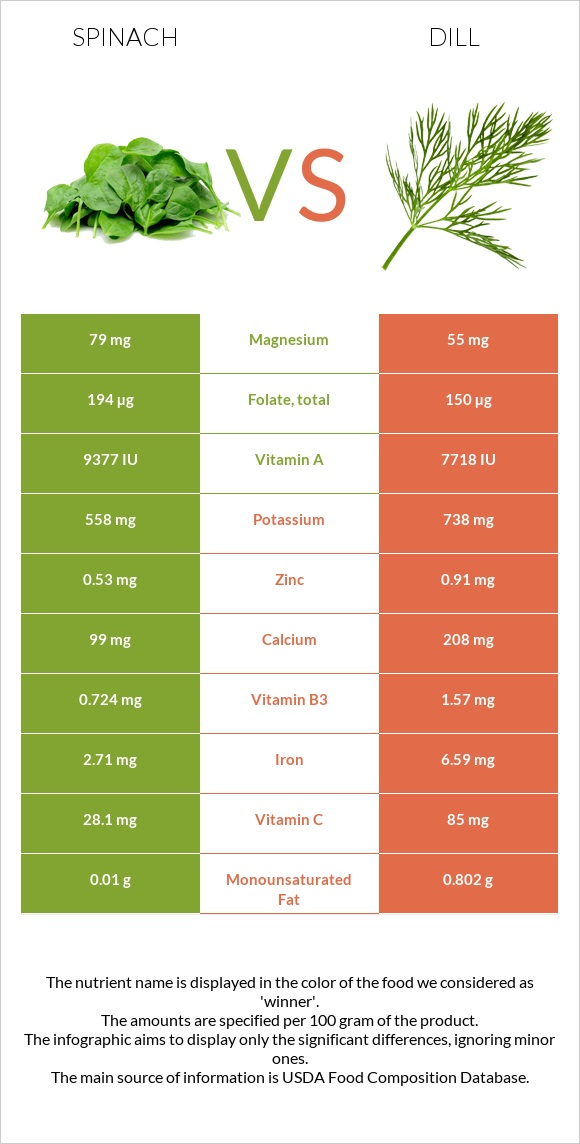 Spinach vs Dill infographic