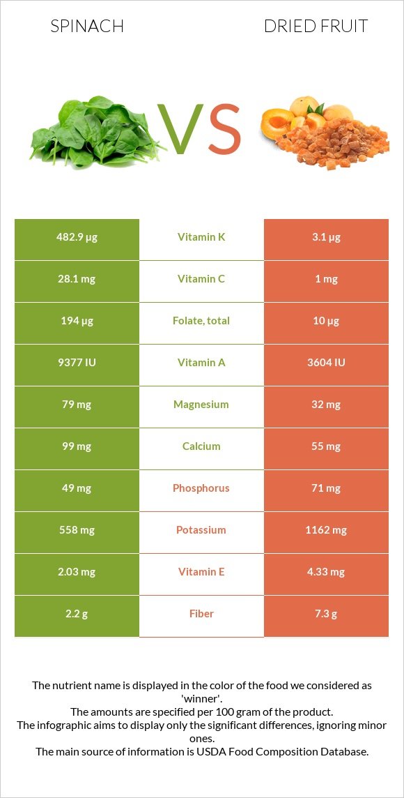 Spinach vs Dried fruit infographic
