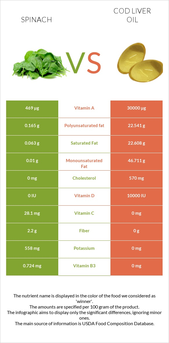 Spinach vs Cod liver oil infographic