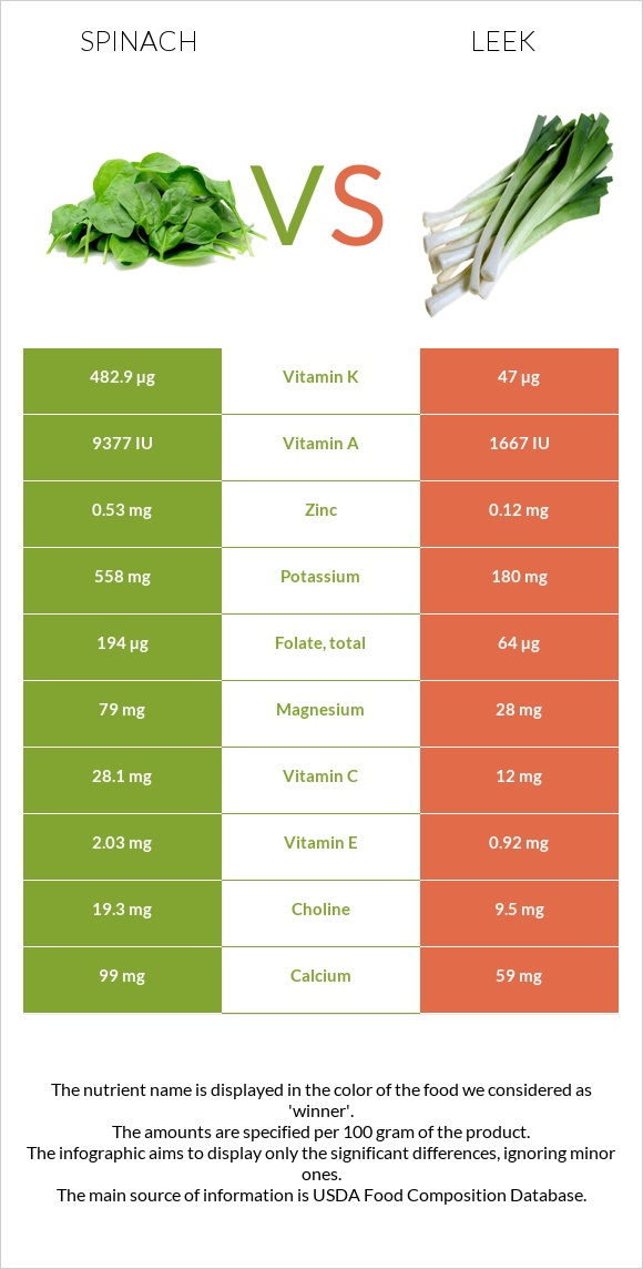 Spinach vs Leek infographic