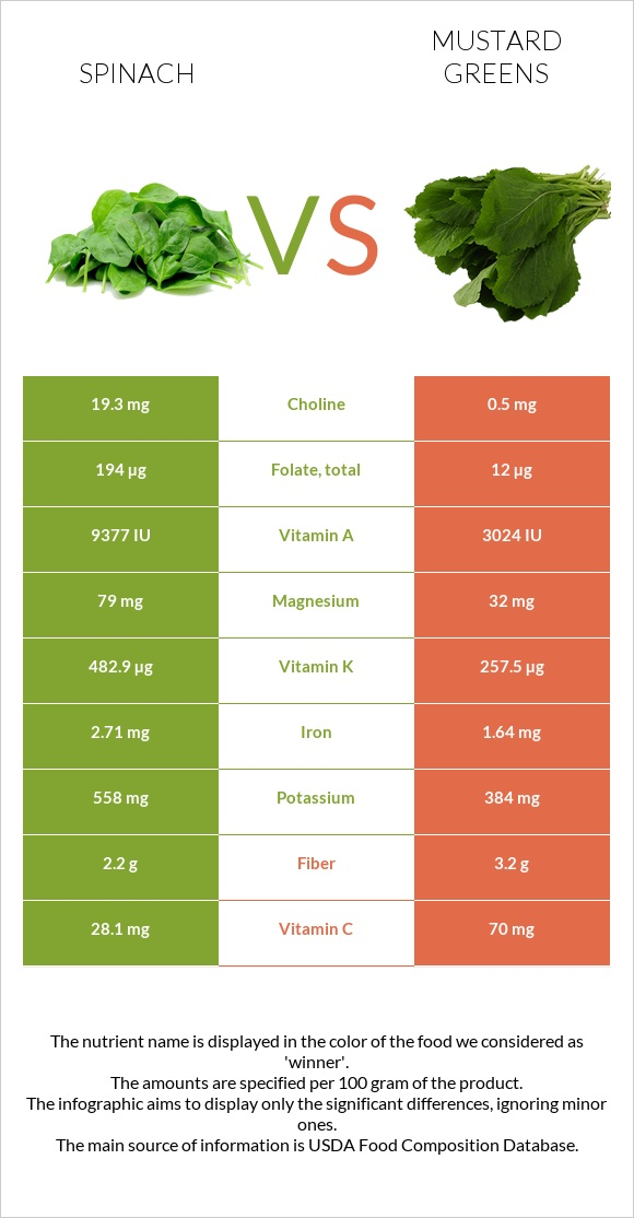 Spinach vs Mustard Greens infographic