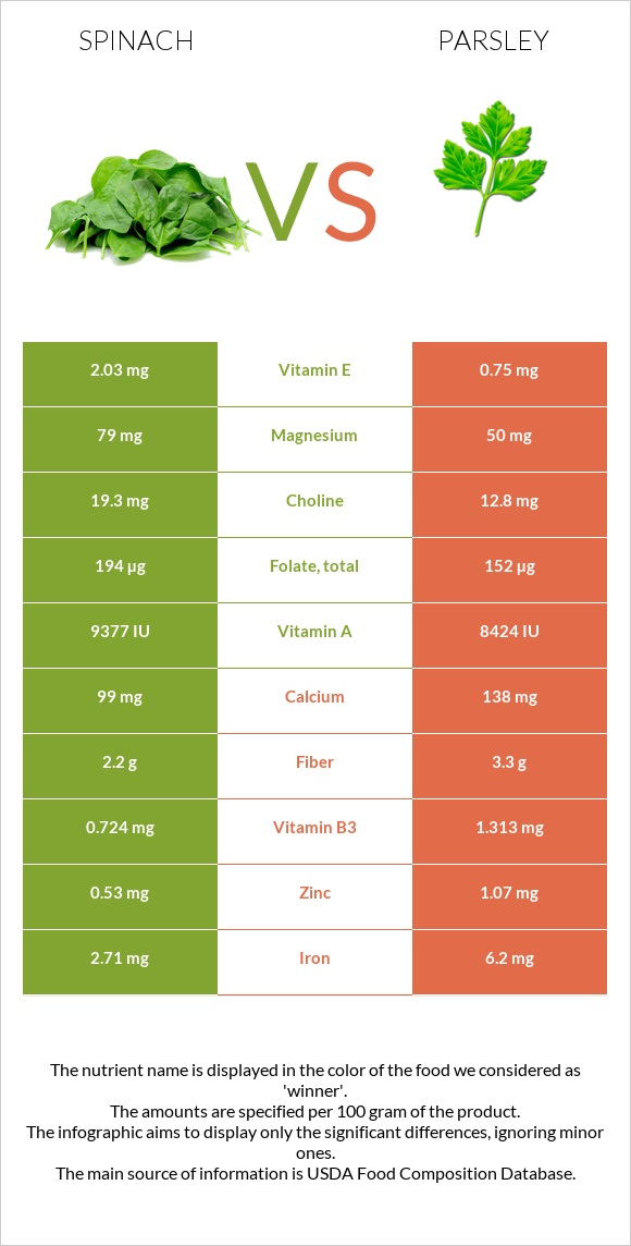 Spinach vs Parsley infographic