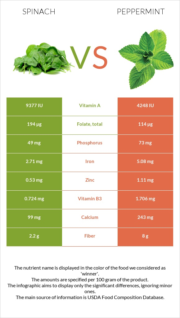 Spinach vs Peppermint infographic