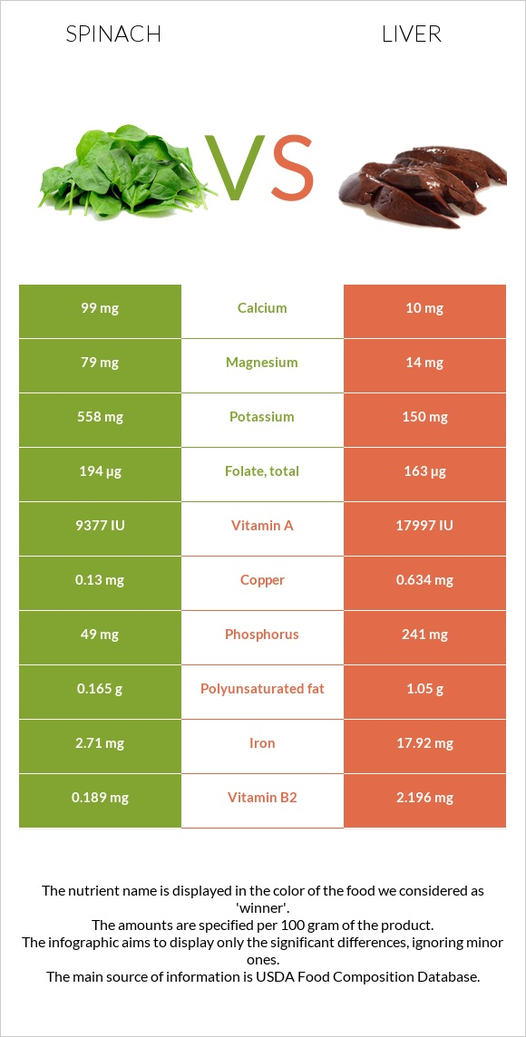 Spinach vs Liver infographic