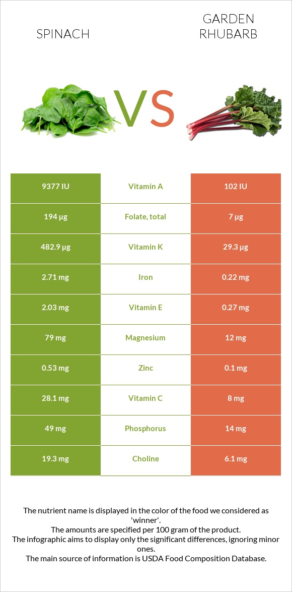 Spinach vs Garden rhubarb infographic