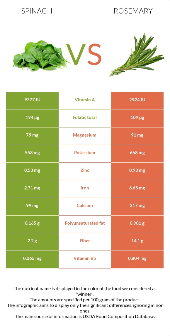 Spinach vs Rosemary infographic
