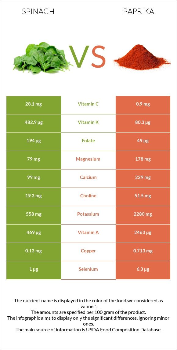 Spinach vs Paprika infographic