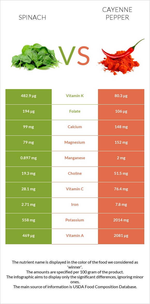 Spinach vs Cayenne pepper infographic