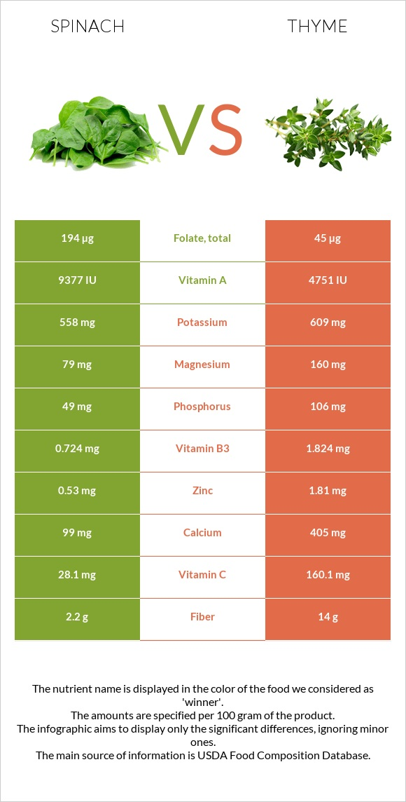 Spinach vs Thyme infographic