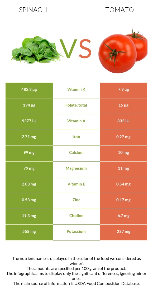 Spinach vs Tomato infographic