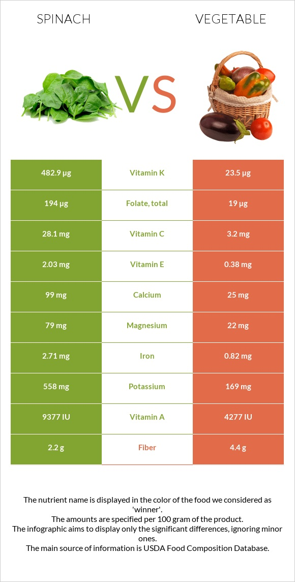 Spinach vs Vegetable infographic