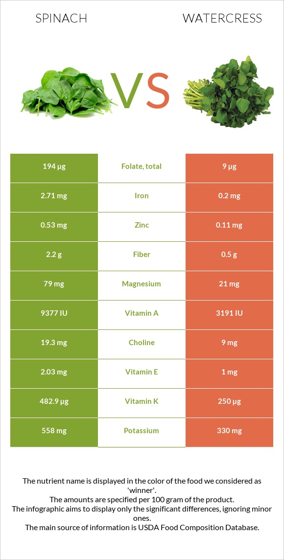 Spinach vs Watercress infographic