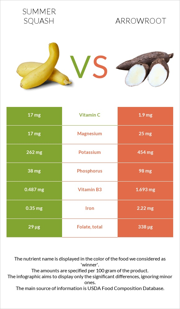Summer squash vs Arrowroot infographic