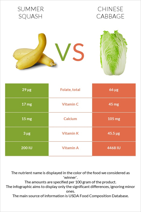 Summer squash vs Chinese cabbage infographic