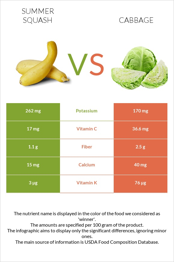 Summer squash vs Cabbage infographic