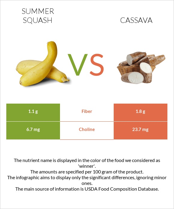 Summer squash vs Cassava infographic