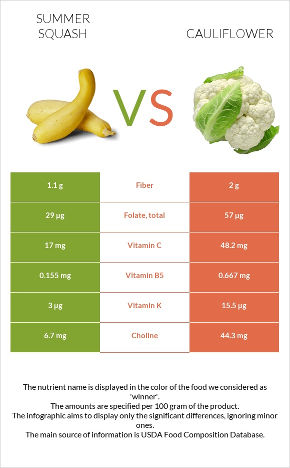 Summer squash vs Cauliflower infographic