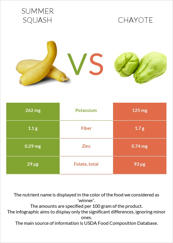 Summer squash vs Chayote infographic