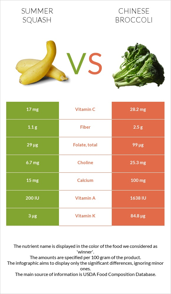 Summer squash vs Chinese broccoli infographic