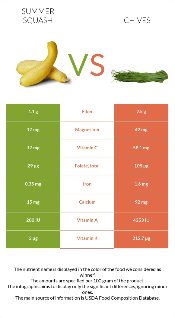 Summer squash vs Chives infographic