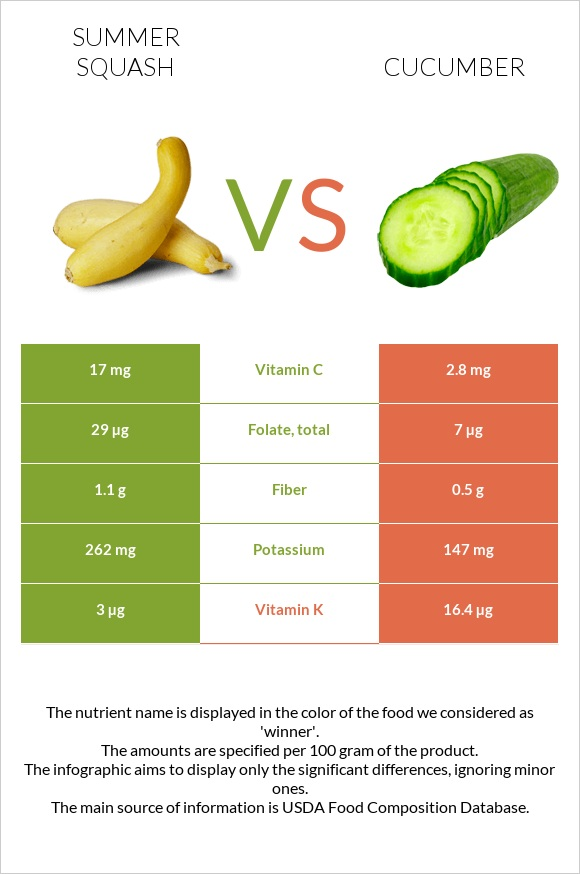 Summer squash vs Cucumber infographic