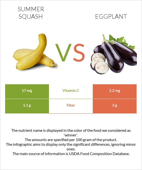 Summer squash vs Eggplant infographic