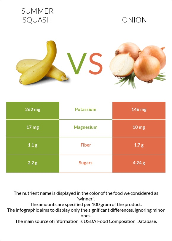 Summer squash vs Onion infographic