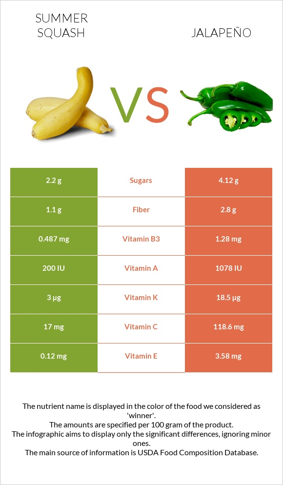Summer squash vs Jalapeño infographic
