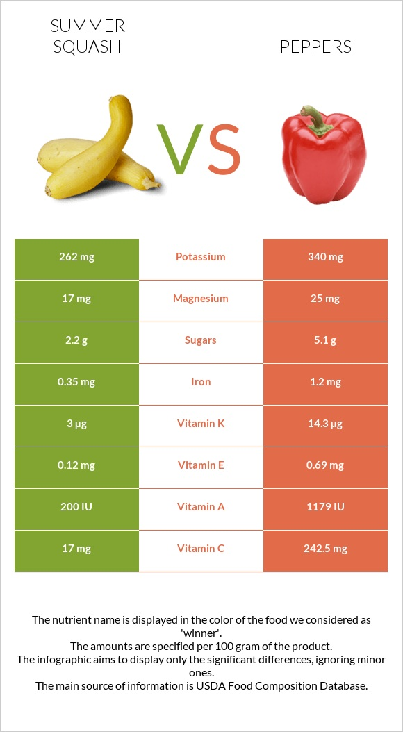 Summer squash vs Peppers infographic