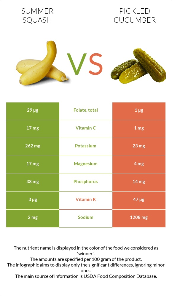 Summer squash vs Pickled cucumber infographic