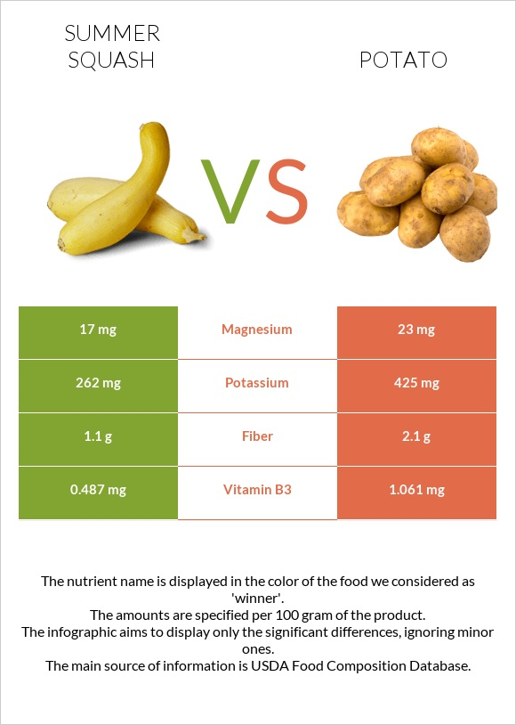 Summer squash vs Potato infographic