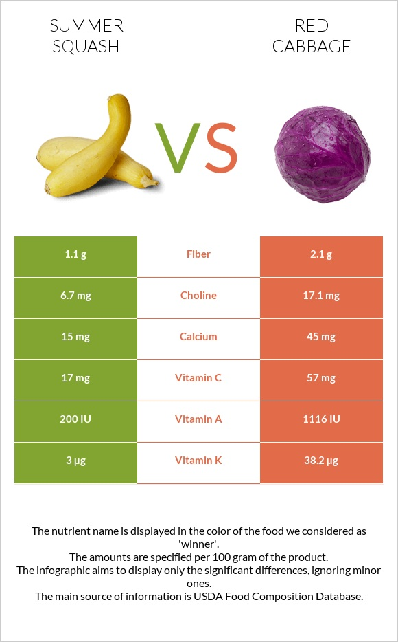 Summer squash vs Red cabbage infographic