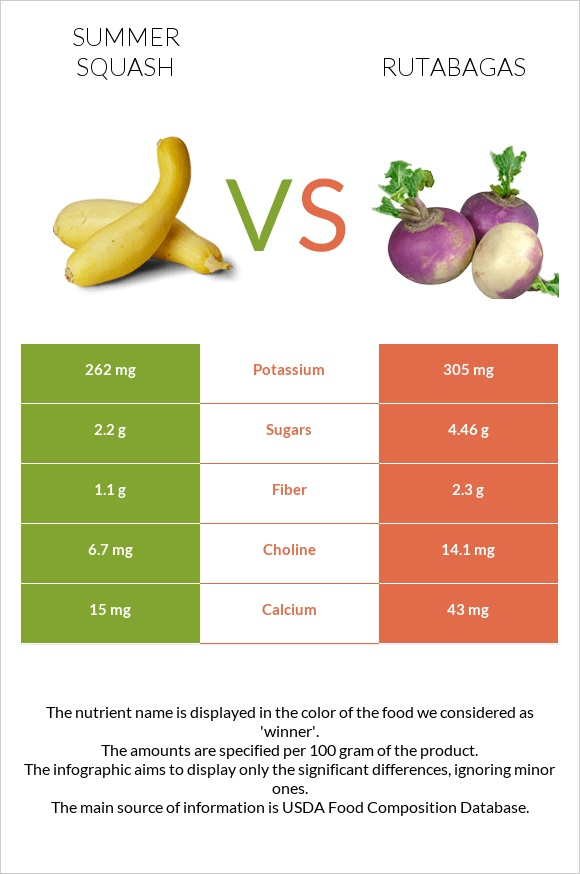 Summer squash vs Rutabagas infographic