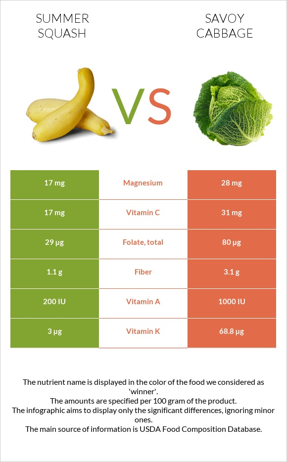 Summer squash vs Savoy cabbage infographic