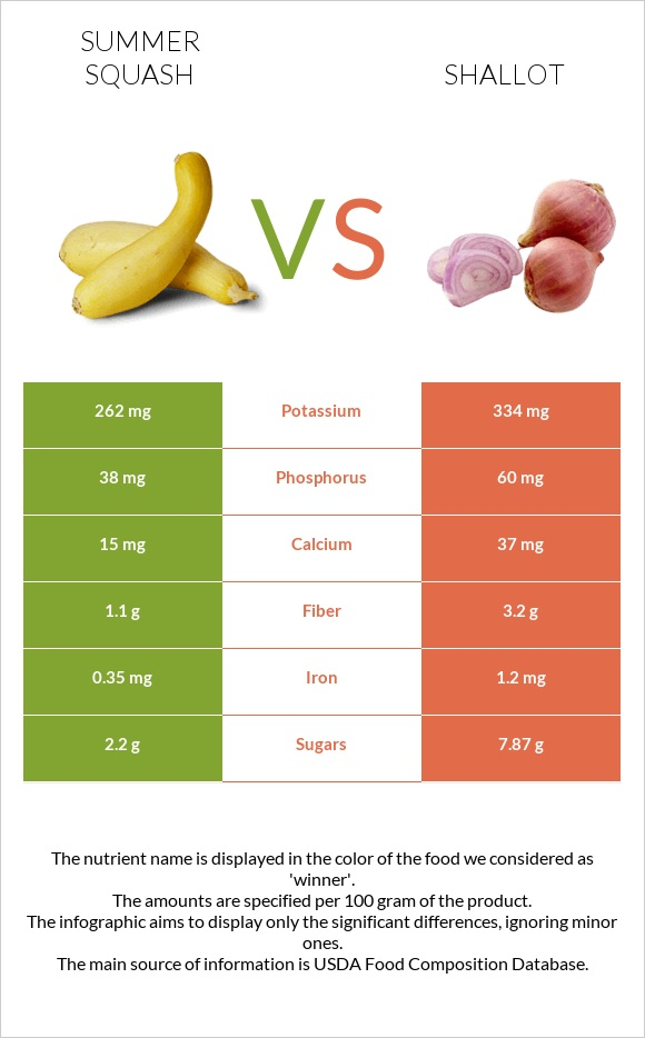 Summer squash vs Shallot infographic
