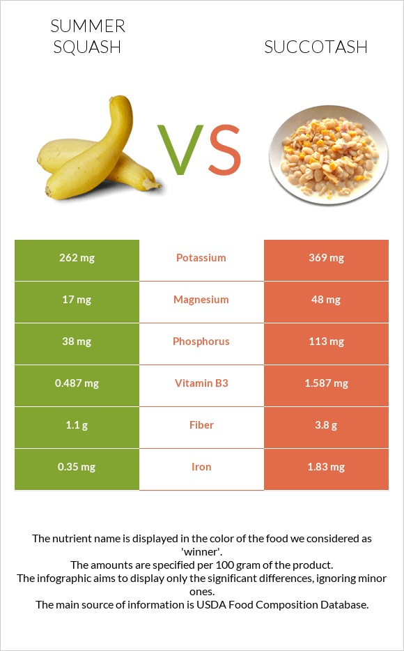 Summer squash vs Succotash infographic