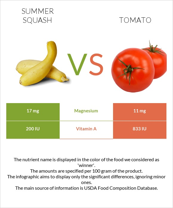 Summer squash vs Tomato infographic