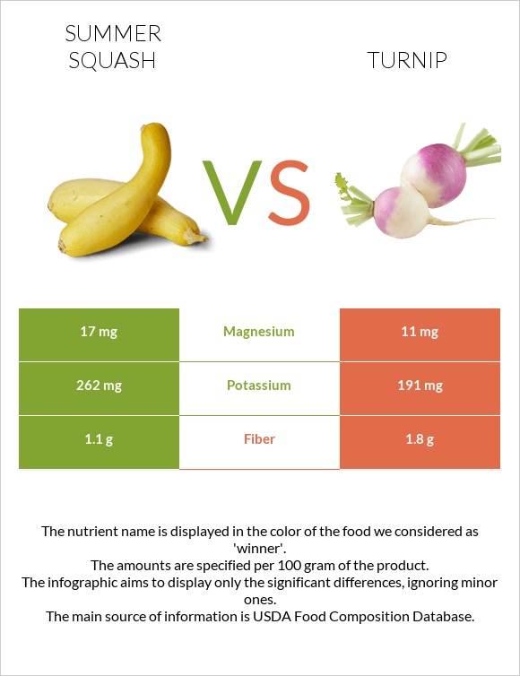 Summer squash vs Turnip infographic