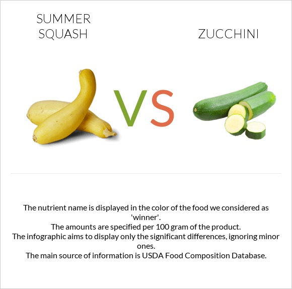 Summer squash vs Zucchini infographic