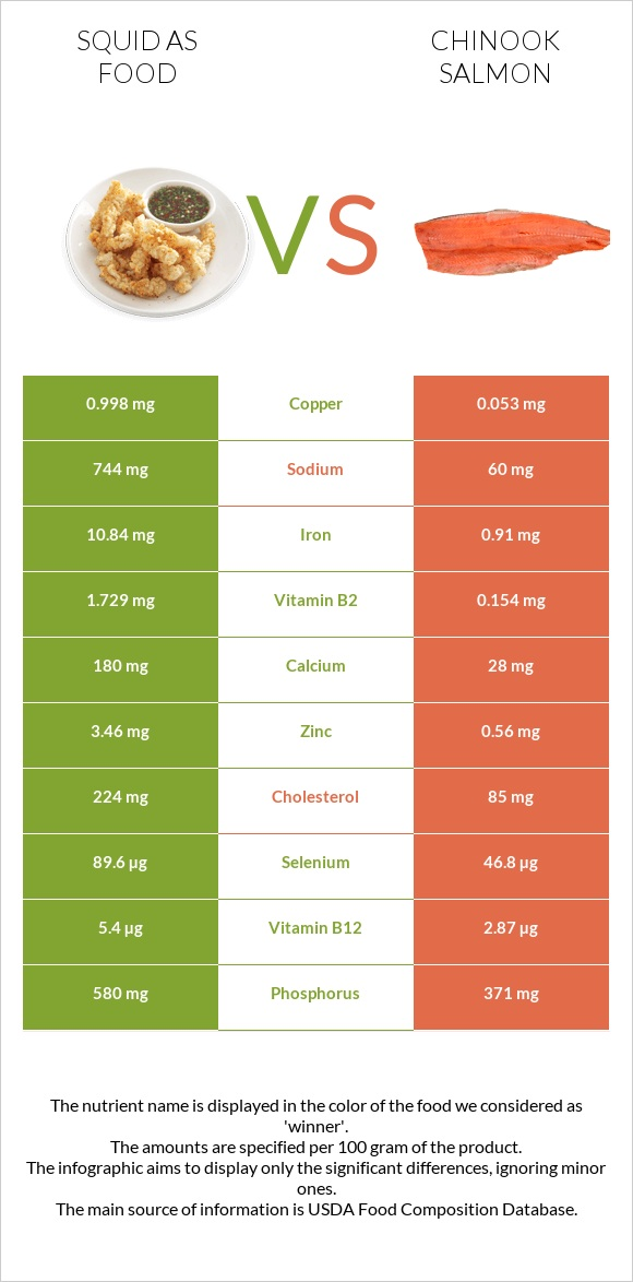 Squid as food vs Chinook salmon infographic