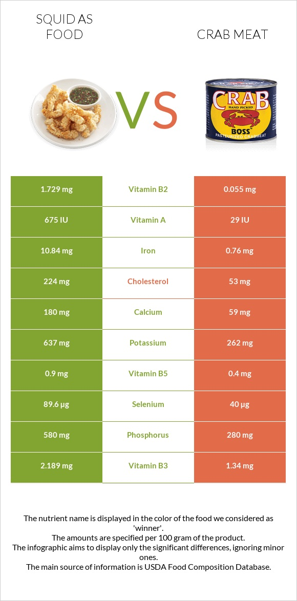 Squid as food vs Crab meat infographic