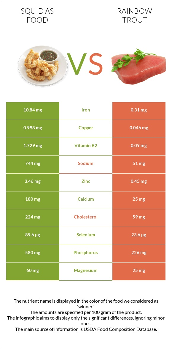 Squid as food vs Rainbow trout infographic