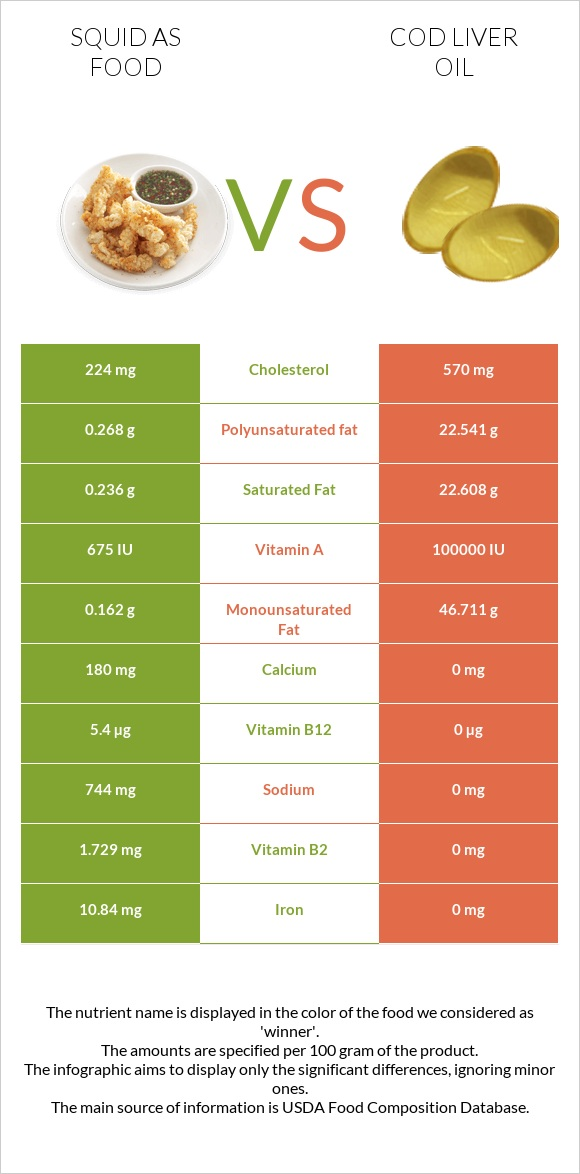 Squid as food vs Cod liver oil infographic