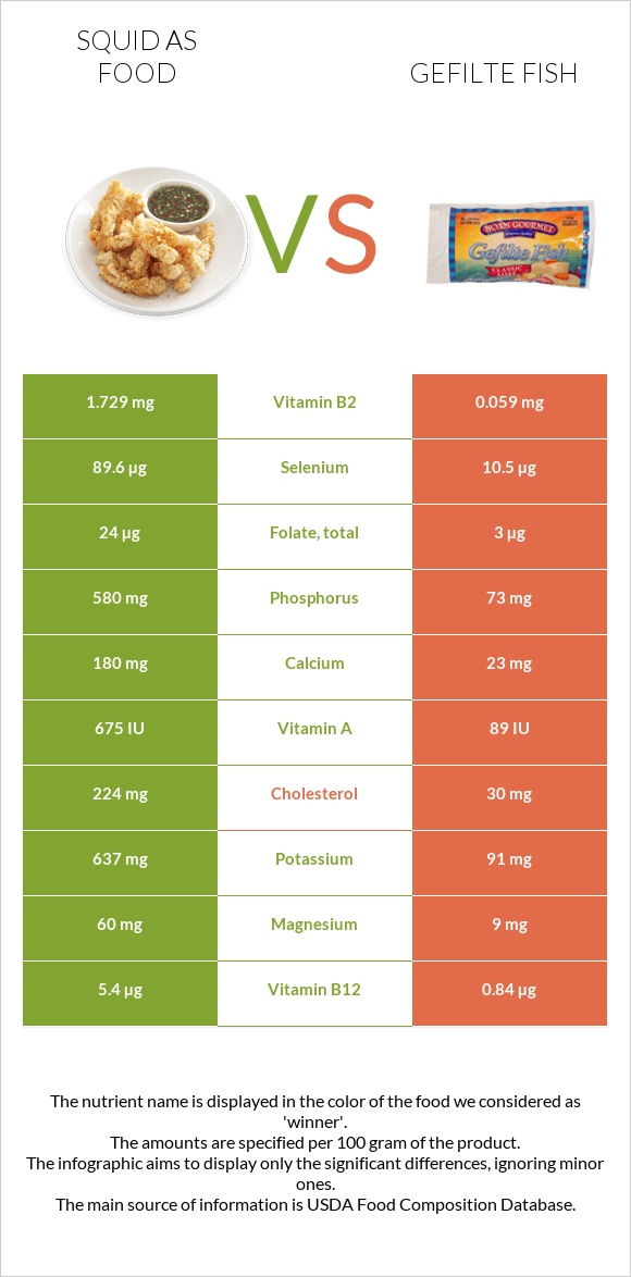 Squid as food vs Gefilte fish infographic