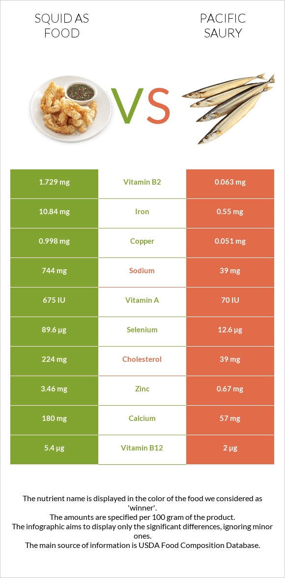 Squid as food vs Pacific saury infographic