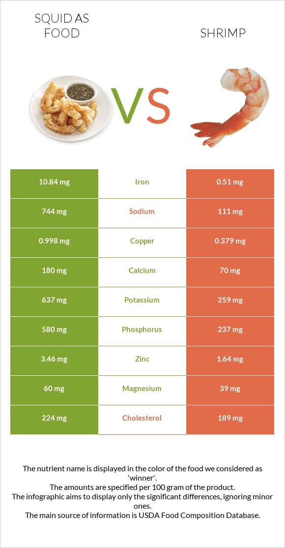 Squid as food vs Shrimp infographic