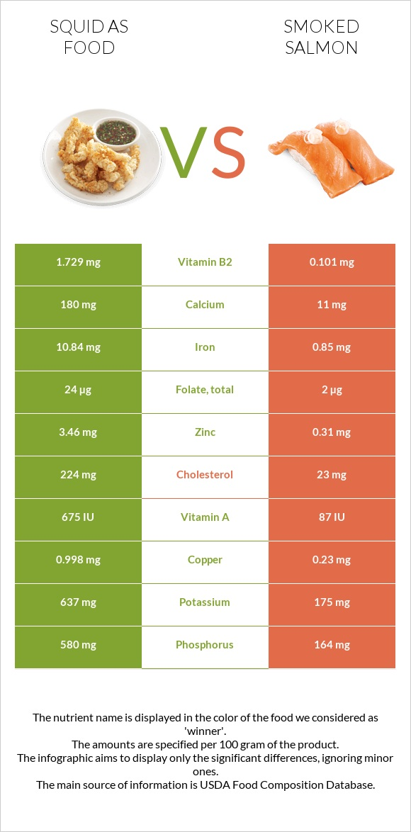 Squid as food vs Smoked salmon infographic