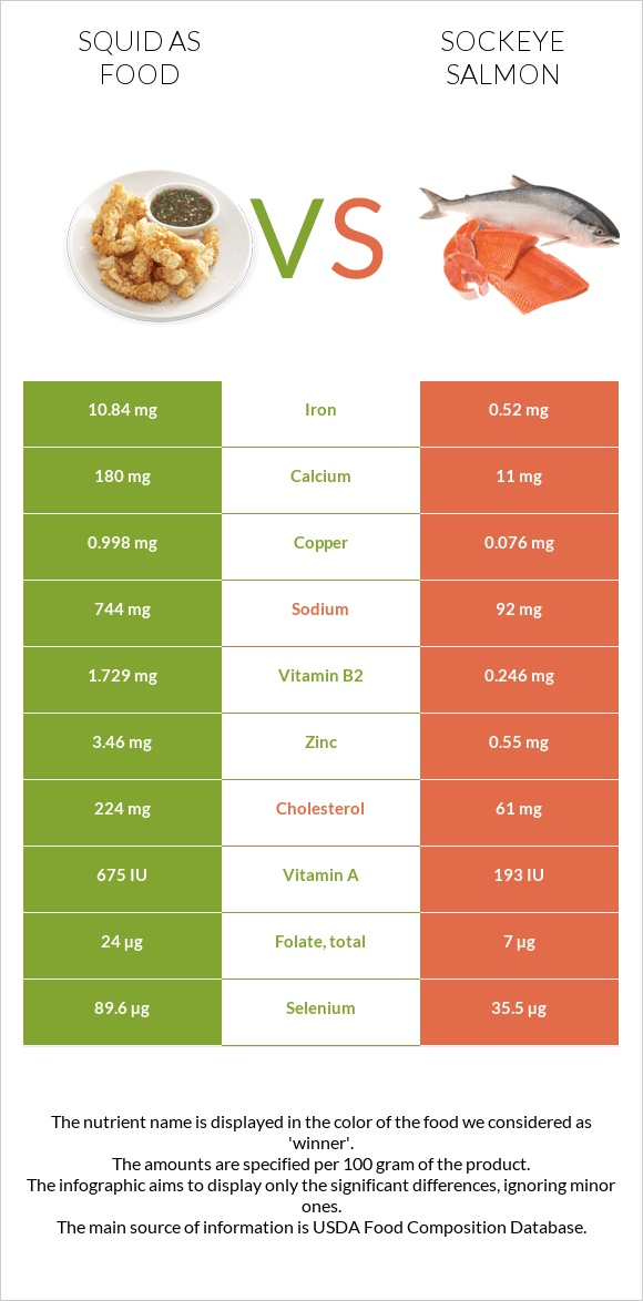 Squid as food vs Sockeye salmon infographic